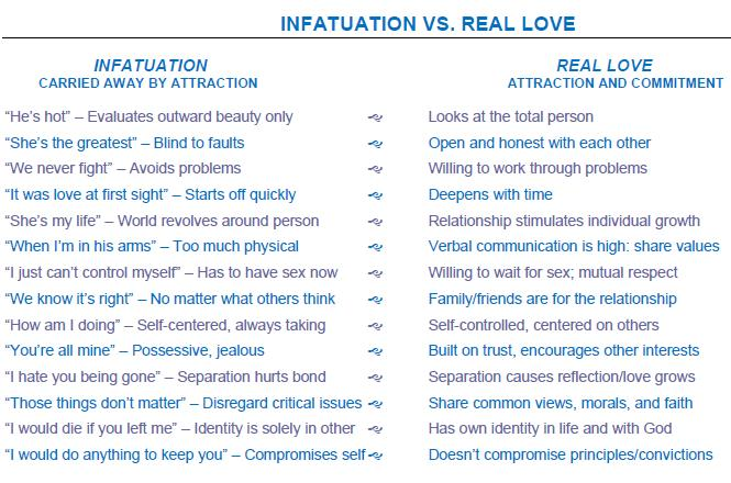 Definition of in love vs love